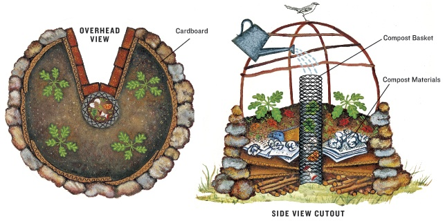 Keyhole Garden Design permaculture keyhole garden Keyhole Garden Design